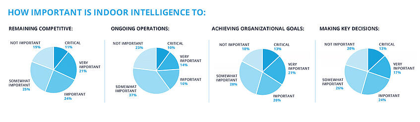 The importance of indoor intelligence