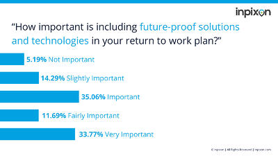 Indoor Insights - Future-Proof Return to Work Solutions