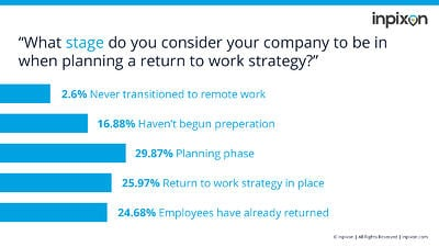 Indoor Insights - Return-to-Work Planning Stages