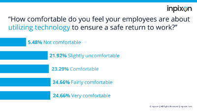 Indoor Insights - Employee Comfort Using Technology to Return to Work