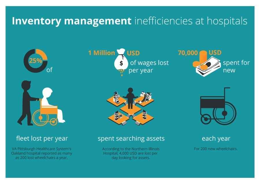 Infographic - Inventory management inefficiencies at hospitals