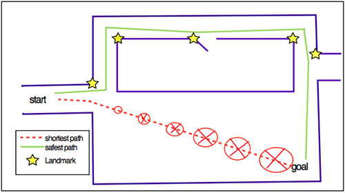 Figure 1: Path Planning - Indoor Human Navigation Systems - A Survey
