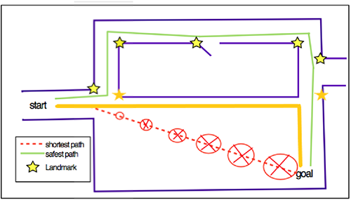 Figure 1: Path Planning -Jibestream Combination Technique