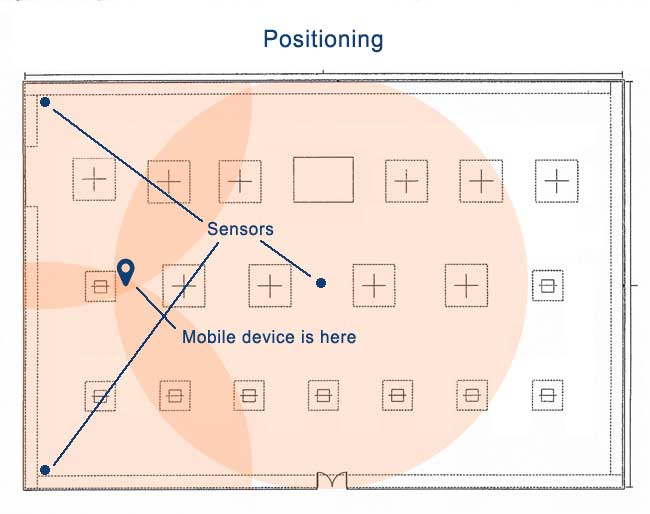 Mobile Device Positioning with Sensors