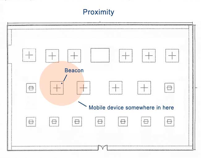 Mobile Device Proximity using Beacons