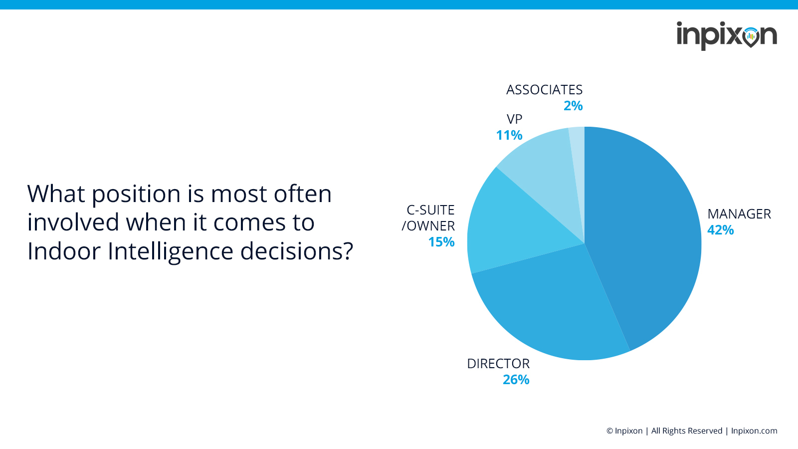 Chart indicating the distribution of operational roles involved in indoor intelligence decision making.