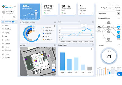Inpixon Analytics - Dashboard