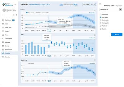 Inpixon Analytics - Forecast