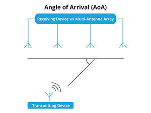 WIFI Angle of Arrival positioning diagram