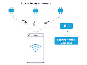 WiFi RSSI fingerprinting diagram