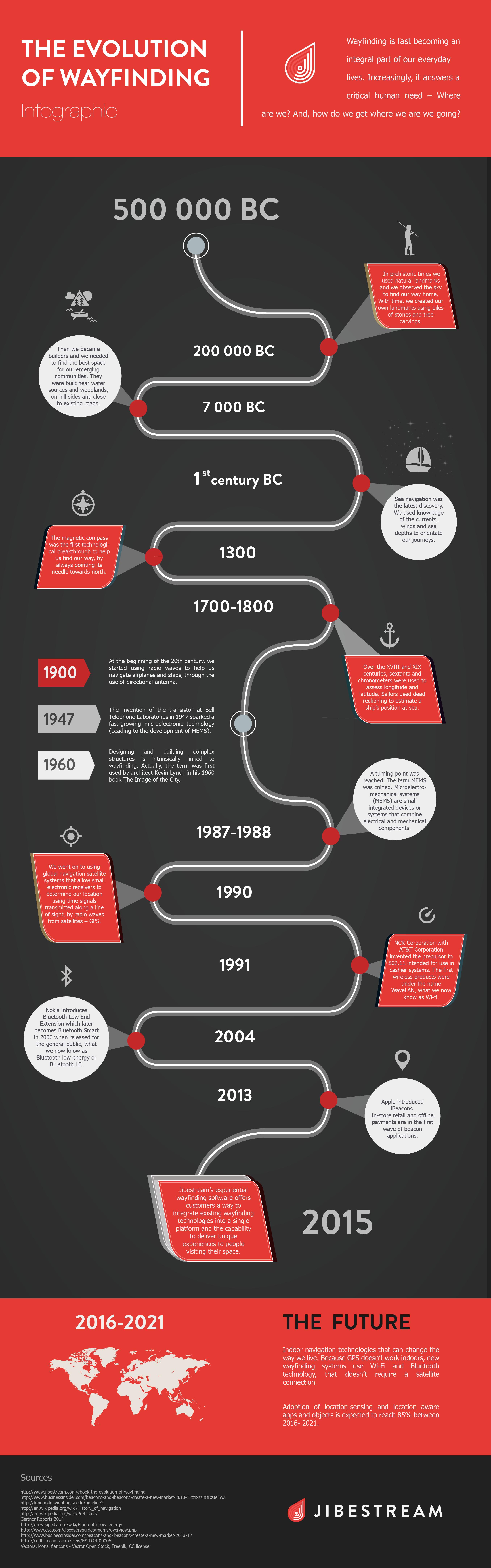 The Evolutio of Wayfinding Infographic