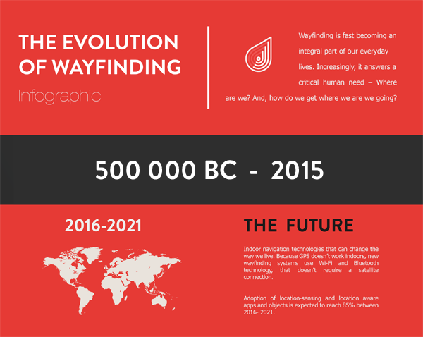 Evolution_of_Wayfinding_-_Infographic_Featured_image_(1)