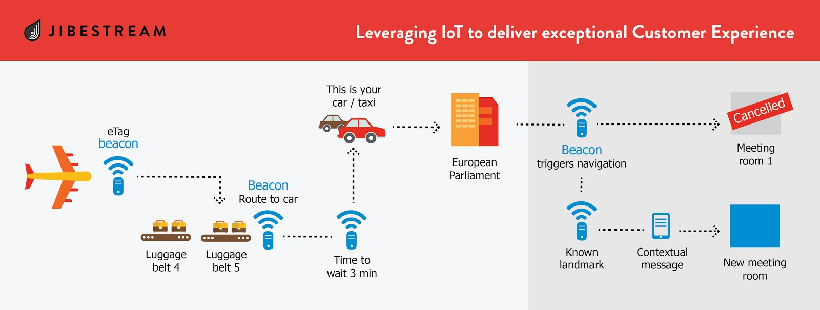 Leveraging IoT to deliver Exceptional Customer Experience