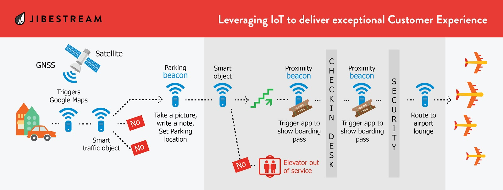 IoT Delivers Exceptional Customer Experience